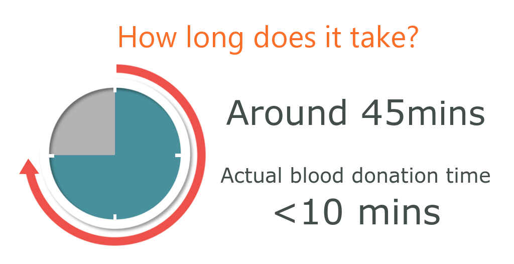 How long does a blood donate take approximately 45 minutes