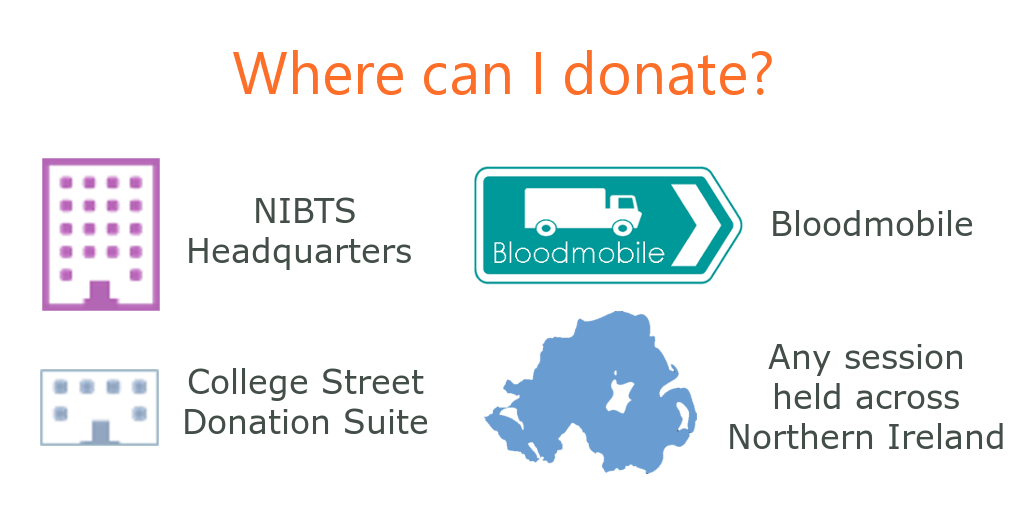 Donation location options - NIBTS HQ, College Street, Our Bloodmobile and any session across Northern Ireland.